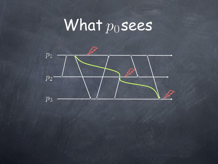 What    sees