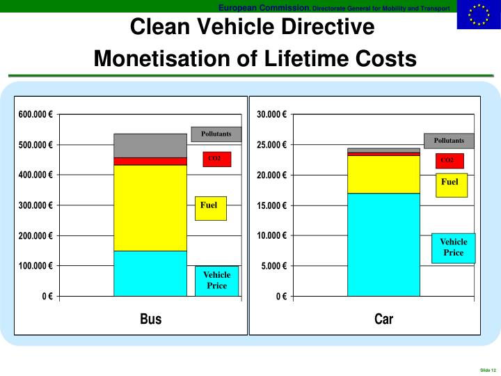 Clean Vehicle Directive