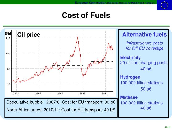 Cost of Fuels