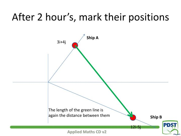 After 2 hour's, mark their positions