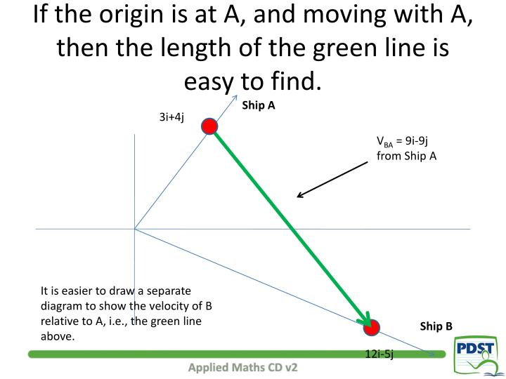 If the origin is at A, and moving with A, then the length of the green line is easy to find.