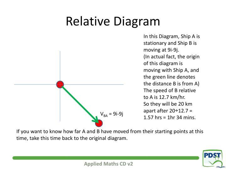 Relative Diagram