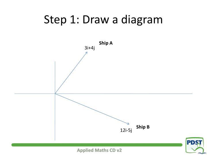 Step 1 draw a diagram