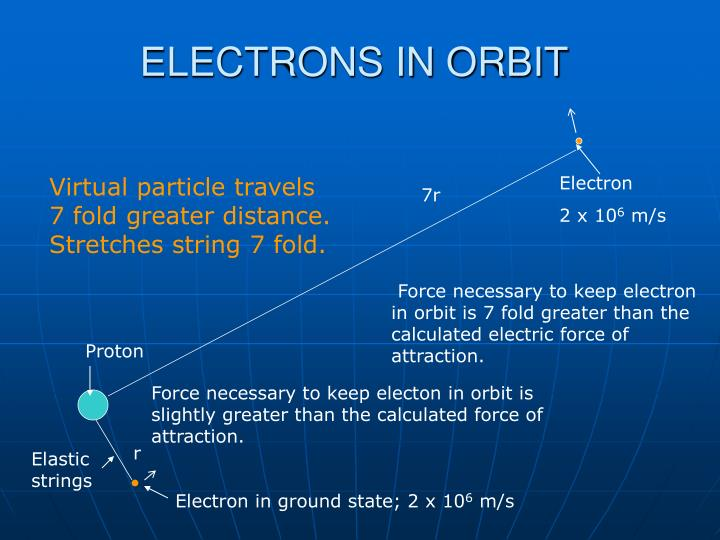 ELECTRONS IN ORBIT