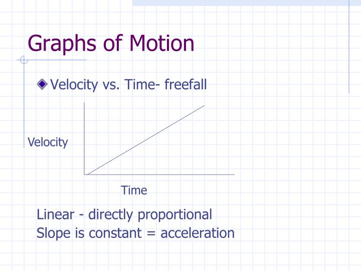 Graphs of Motion