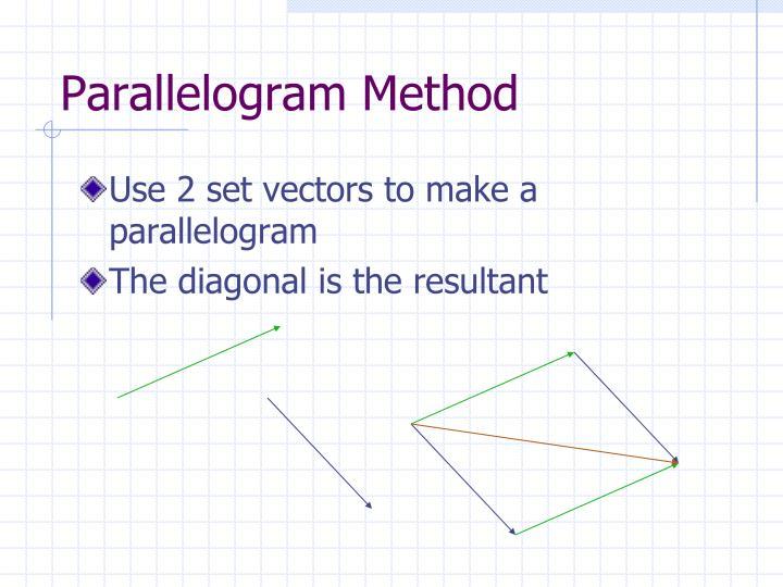 Parallelogram Method
