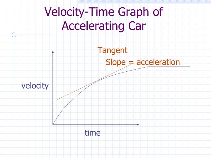 Velocity-Time Graph of Accelerating Car