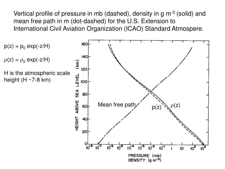 Vertical profile of pressure in mb (dashed), density in g m