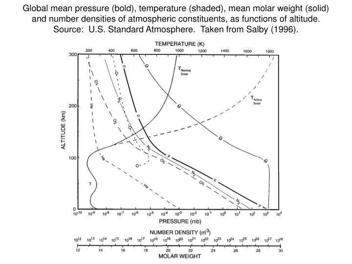 Global mean pressure (bold), temperature (shaded), mean molar weight (solid) and number densities of atmospheric constituents, as functions of altitude.  Source:  U.S. Standard Atmosphere.  Taken from Salby (1996).