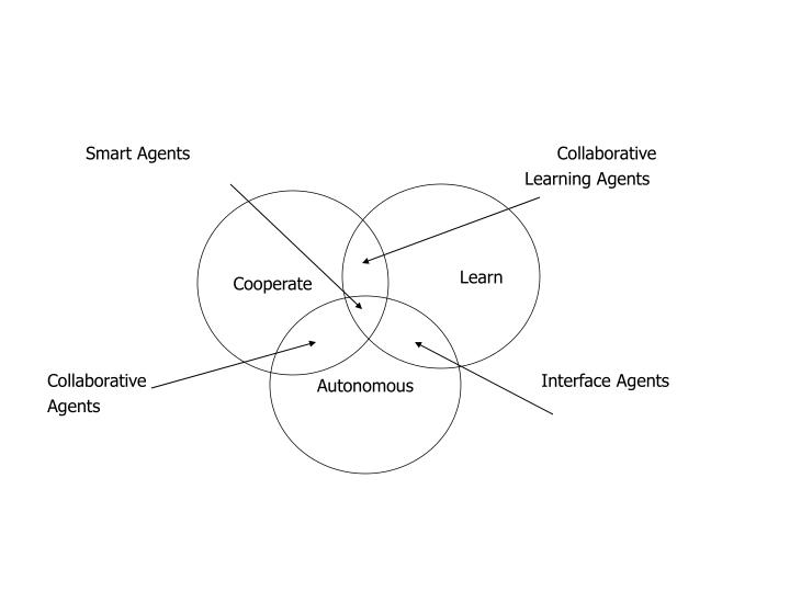 Smart Agents                                                                   Collaborative