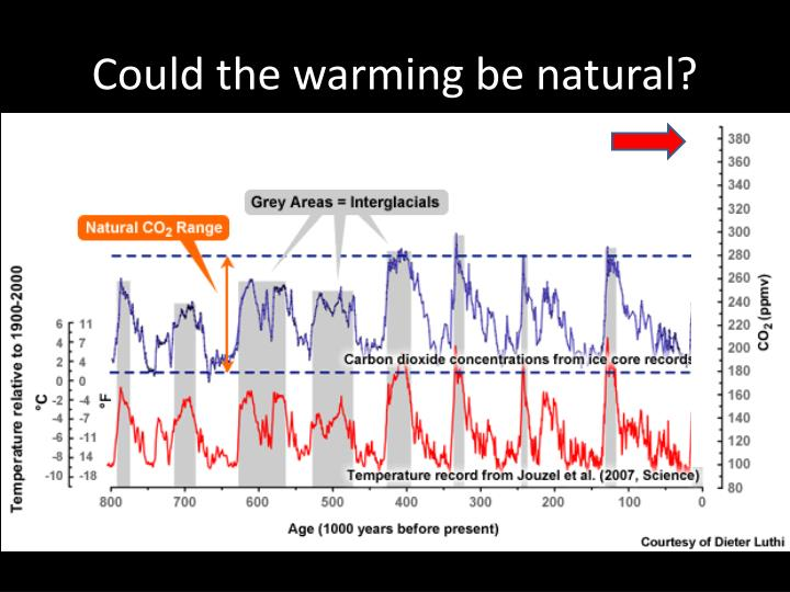 Could the warming be natural?