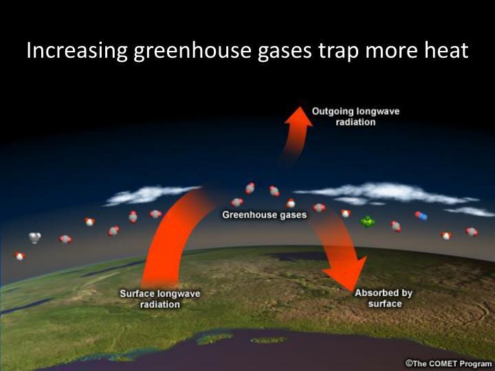 """Greenhouse effect"""