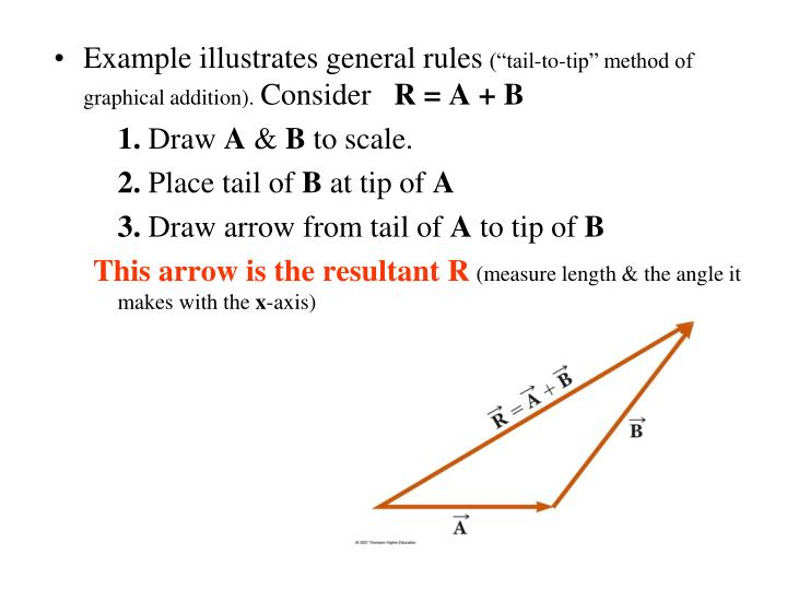 Example illustrates general rules