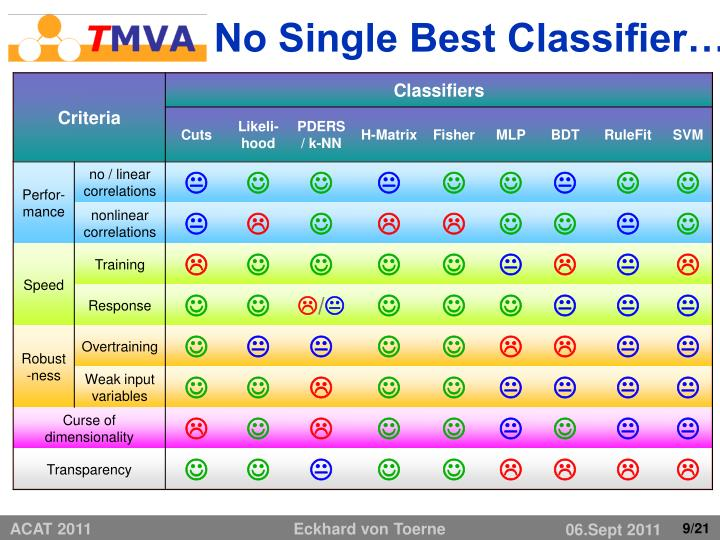 No Single Best Classifier…