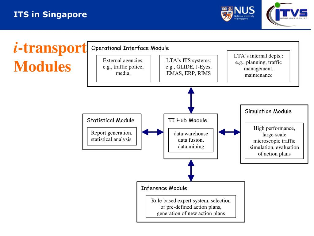 PPT - ITS in Singapore PowerPoint Presentation - ID:4176789