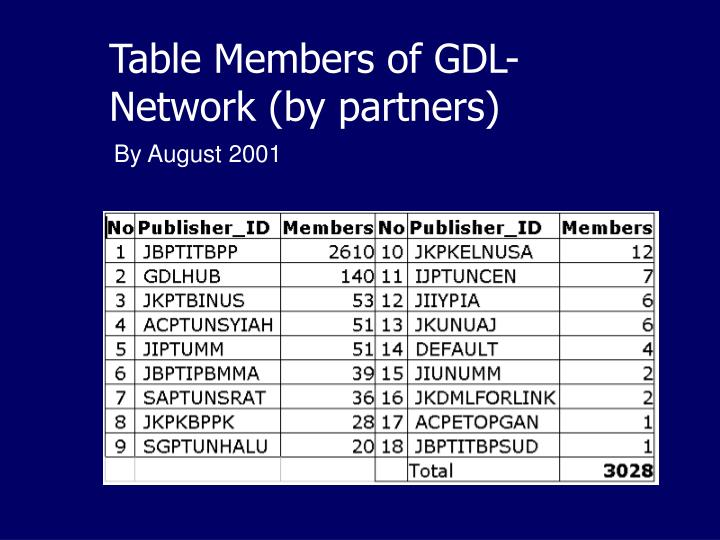 Table Members of GDL-Network (by partners)