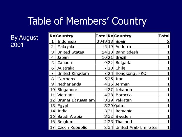 Table of Members' Country