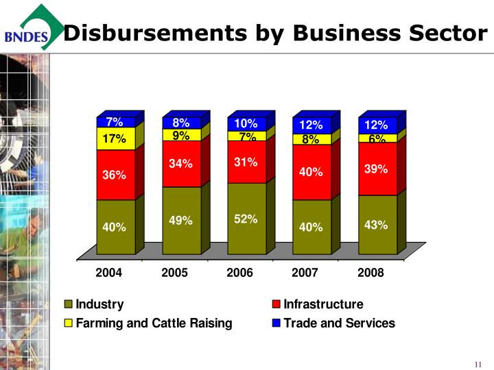 Disbursements by Business Sector