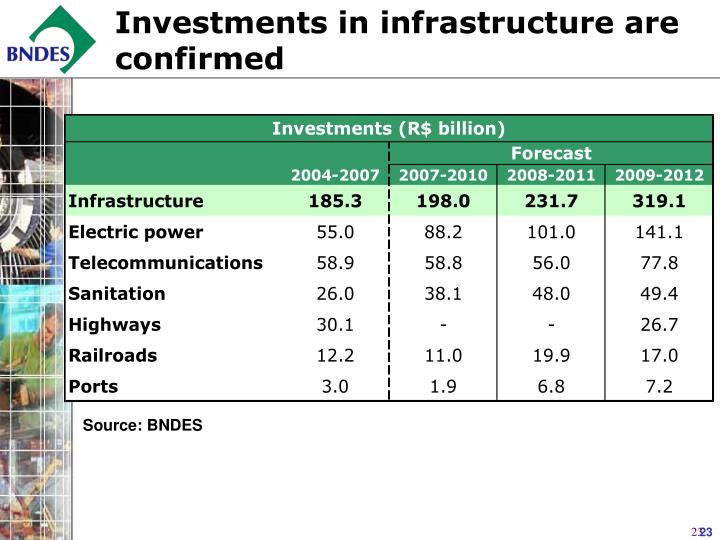 Investments in infrastructure are confirmed