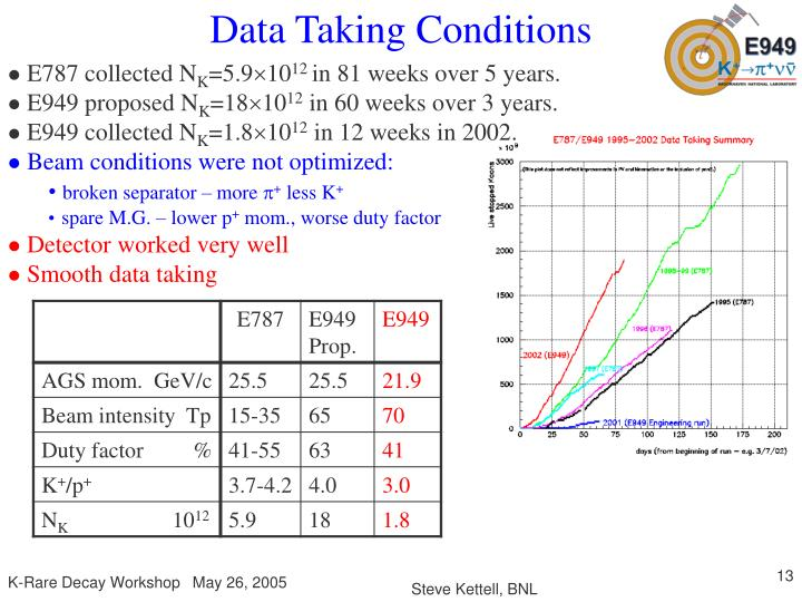 Data Taking Conditions