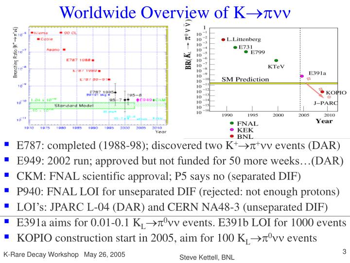 Worldwide overview of k