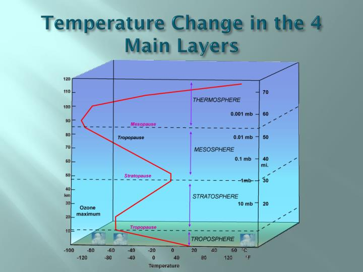 Temperature Change in the 4 Main Layers