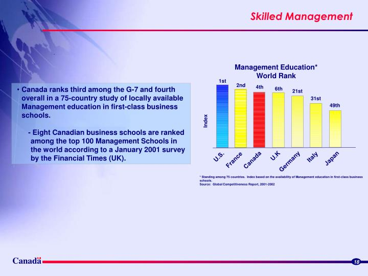 * Standing among 75 countries.  Index based on the availability of Management education in first-class business schools.