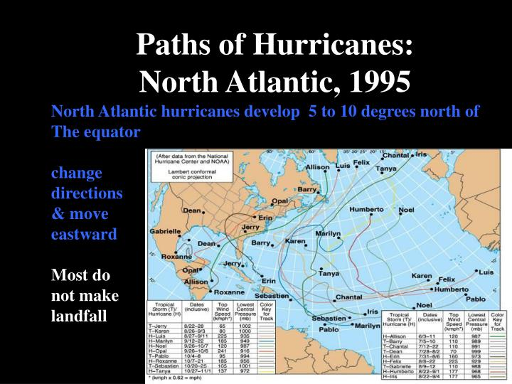 Paths of Hurricanes:
