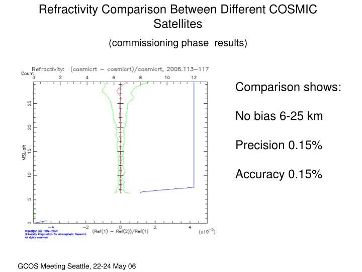 Refractivity Comparison Between Different COSMIC Satellites