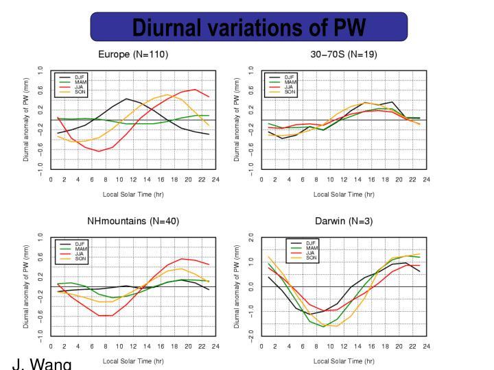Diurnal variations of PW