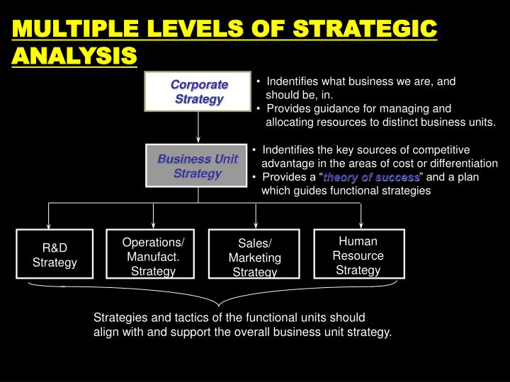 corporate strategy analysis 2 corporate strategy analysis discussion the destination ceo videos showed some insight into i will discuss the different corporate strategies that a ceo, or possibly anyone, might go through.