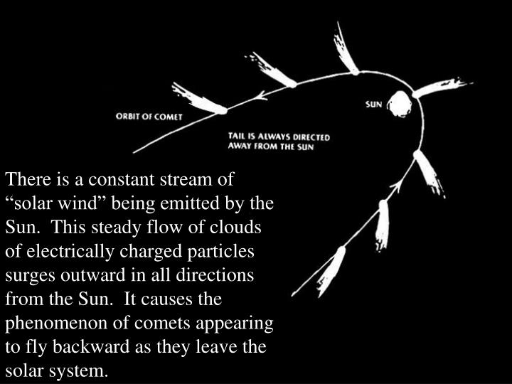 """There is a constant stream of """"solar wind"""" being emitted by the Sun.  This steady flow of clouds of electrically charged particles surges outward in all directions from the Sun.  It causes the phenomenon of comets appearing to fly backward as they leave the solar system."""