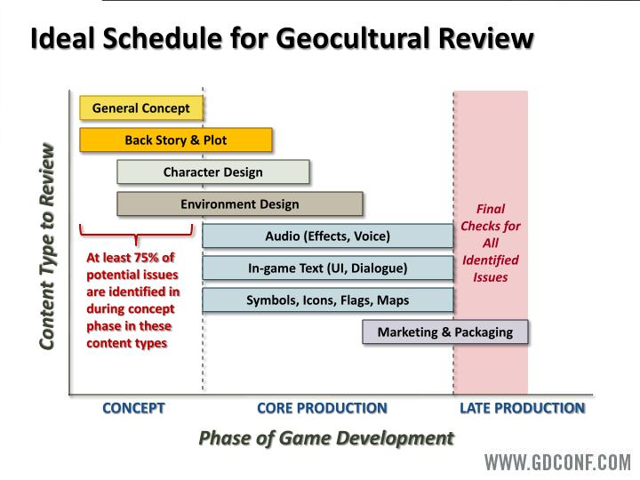 Ideal Schedule for Geocultural Review