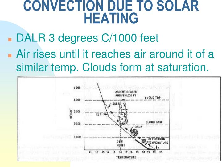 CONVECTION DUE TO SOLAR HEATING