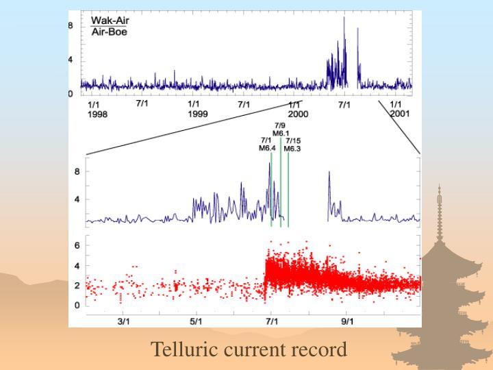 Telluric current record