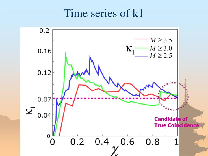 Time series of k1