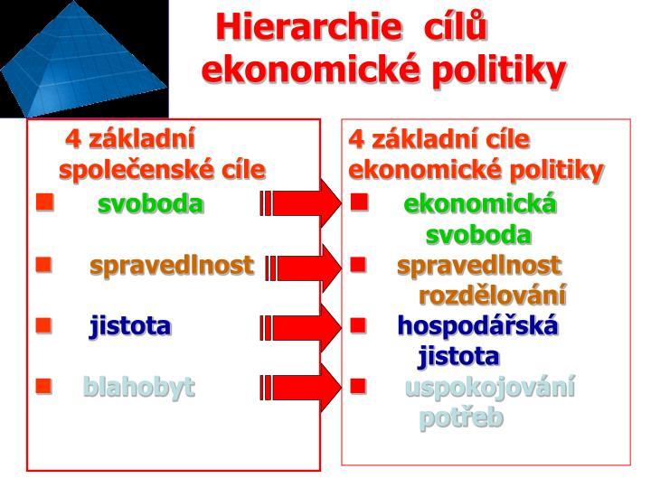 Hierarchie  cílů