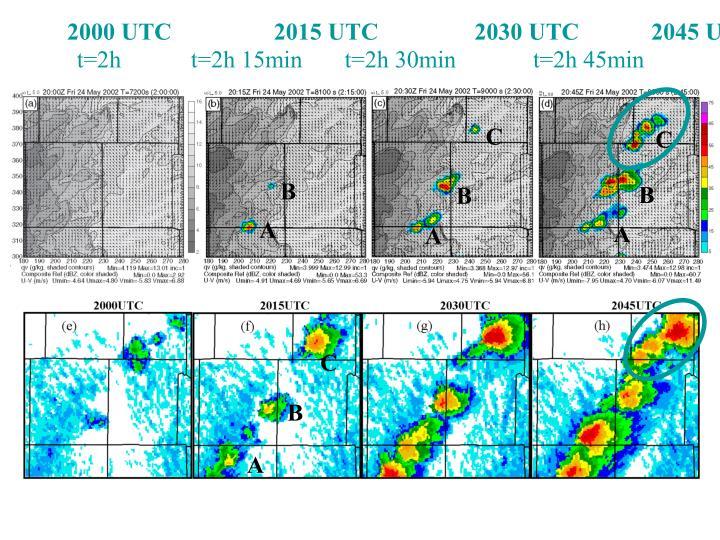 2000 UTC                 2015 UTC                2030 UTC            2045 UTC