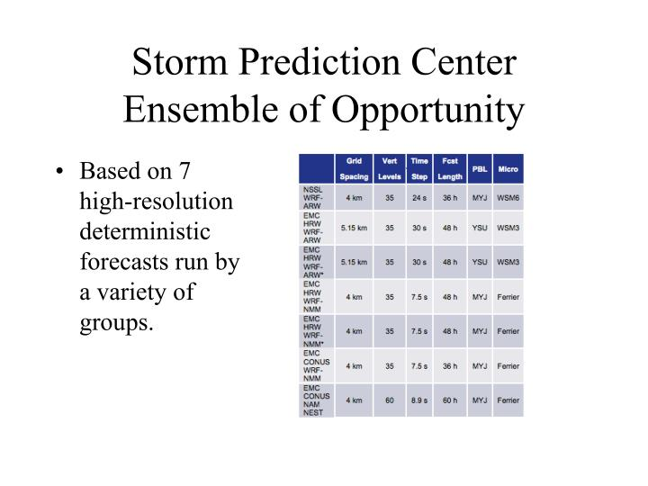 Storm Prediction Center Ensemble of Opportunity