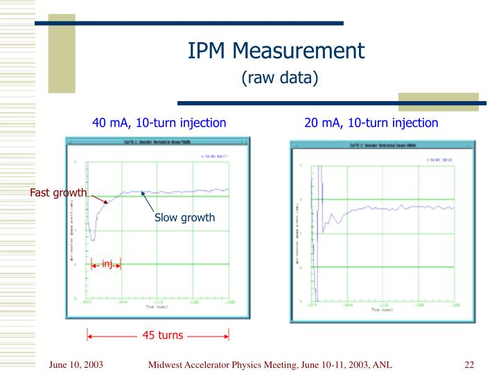 IPM Measurement