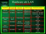 hardware s t lan19