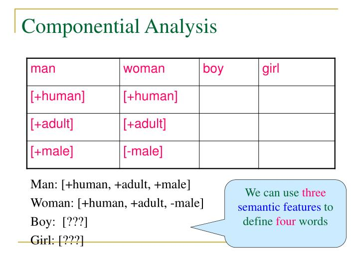 componential analysis Tion of componential analysis as a method (goodenough 1951:103-110) was in response to an effort to make obiective something about trukese kinship for.