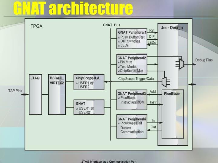 GNAT architecture