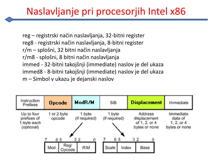 Naslavljanje pri procesorjih Intel x86