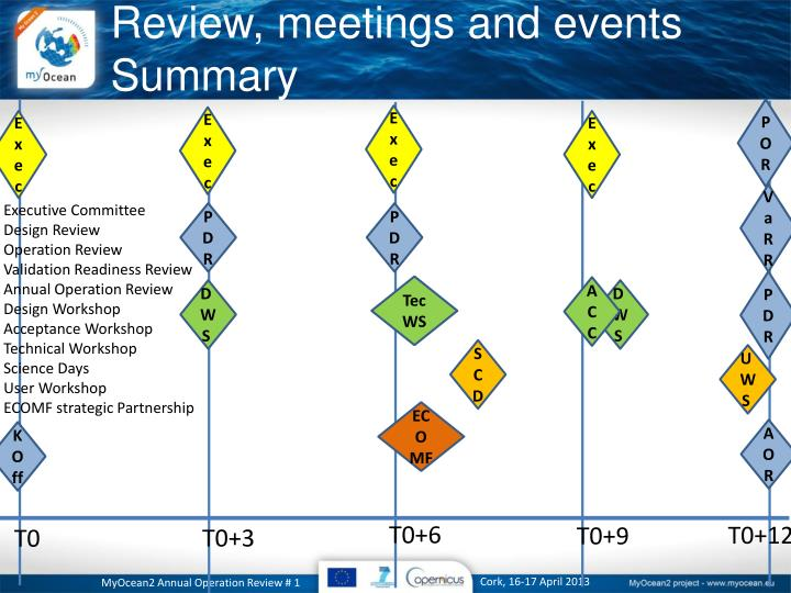 Review, meetings and events