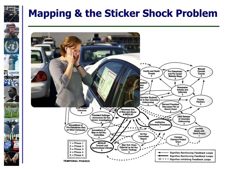Mapping & the Sticker Shock Problem