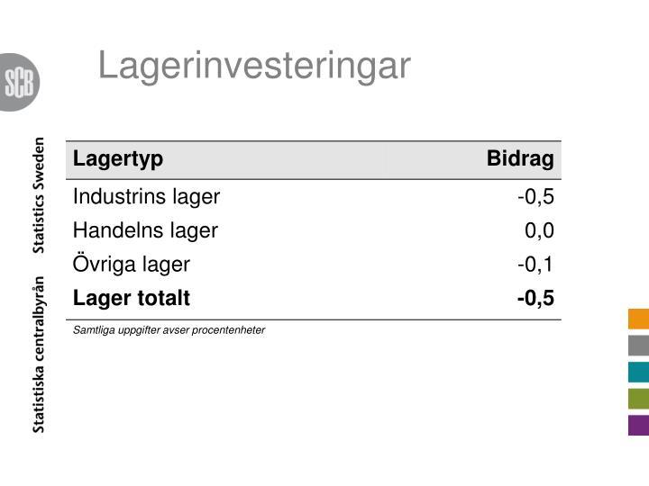 Lagerinvesteringar