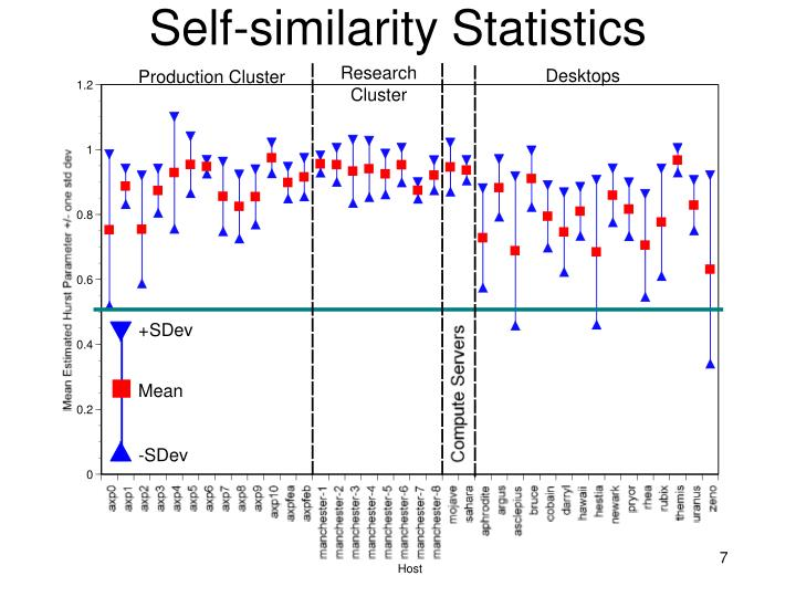 Self-similarity Statistics