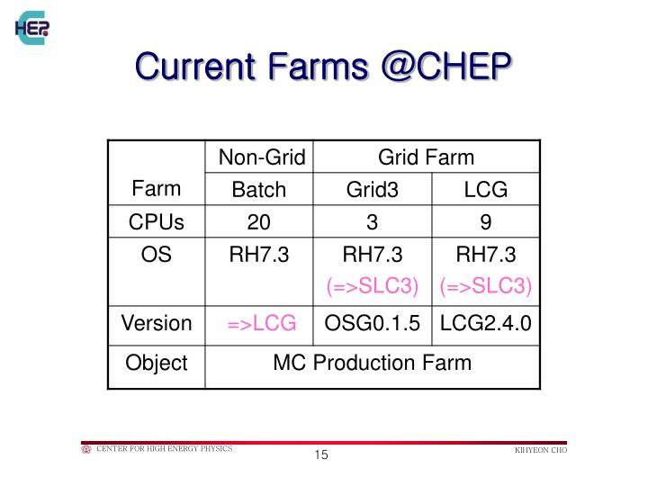 Current Farms @CHEP