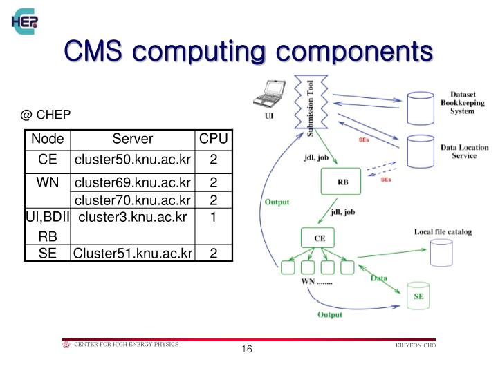 CMS computing components